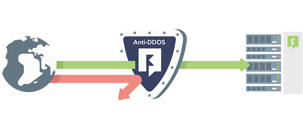 The Perfect DDoS Protection Hosting Solution.